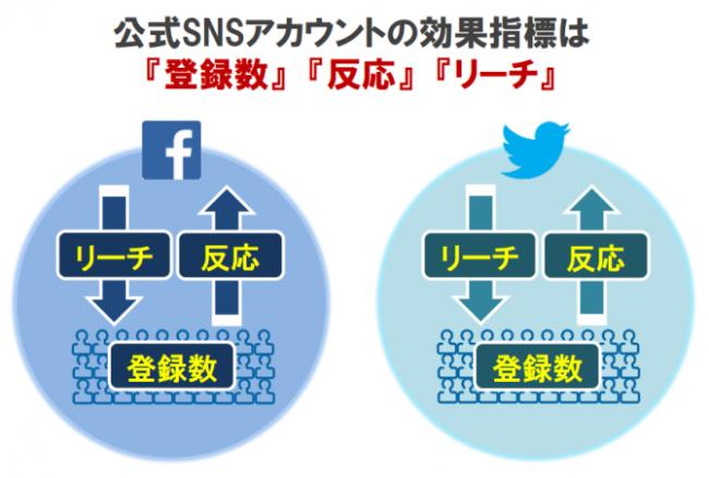公式SNSサイトの効果指標